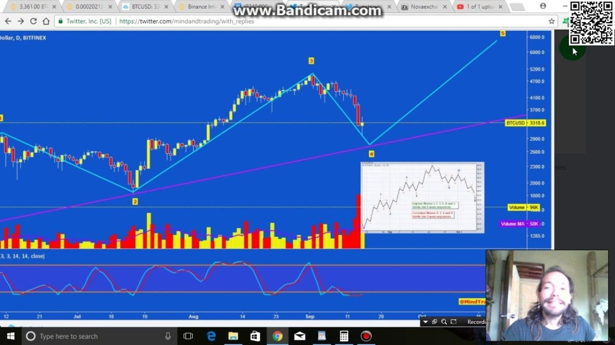 Bitcoin about to bounce back to the $3600+  Good to go now. –BuyTrucks.ca